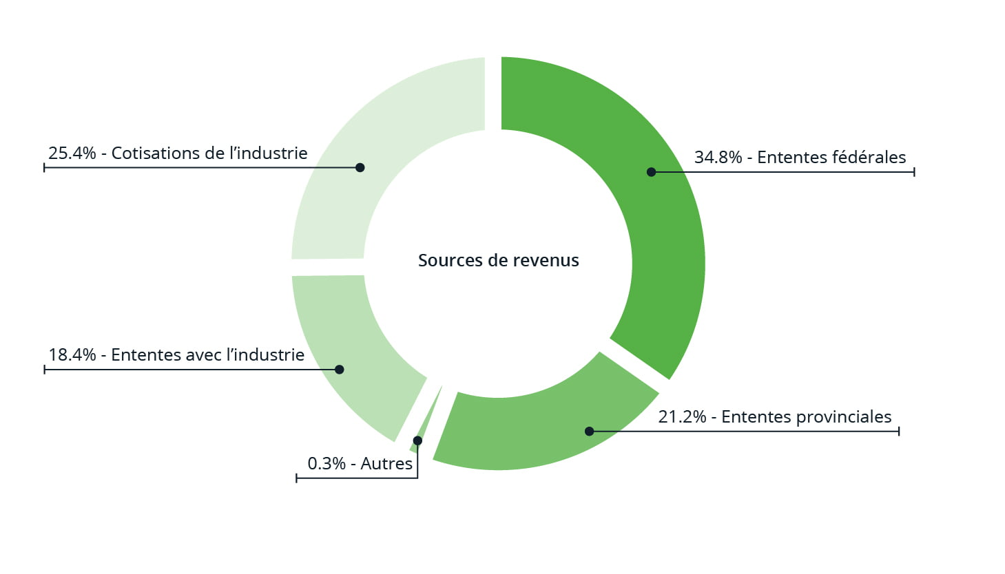 Financial Results - Forest Operations - Annual Report - 700x400 - FR