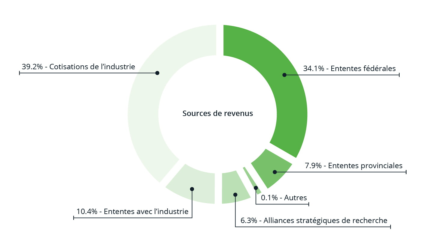 Financial Results - PPB - Annual Report - 700x400 - FR